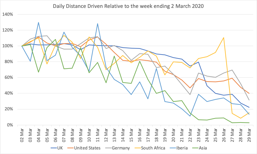 Daily Distance Driven to 28th March