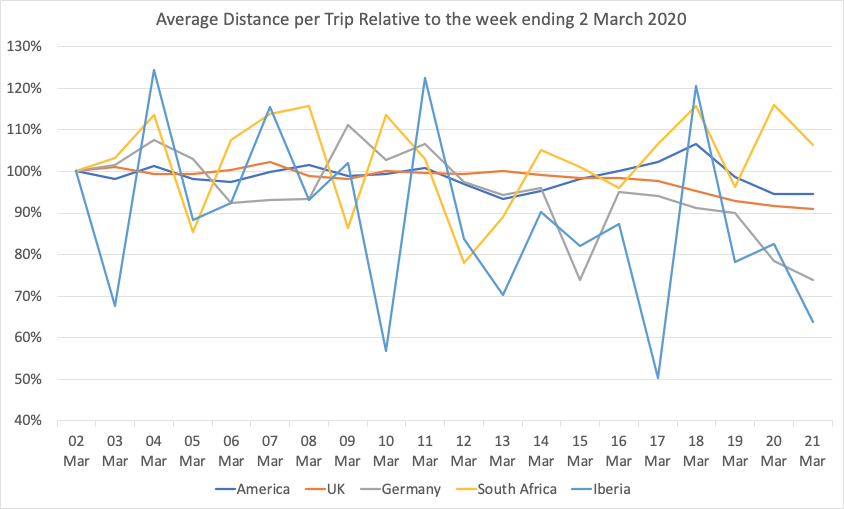 Average distance per trip