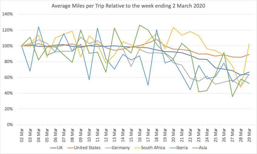 Average Miles per Trip to 28th March
