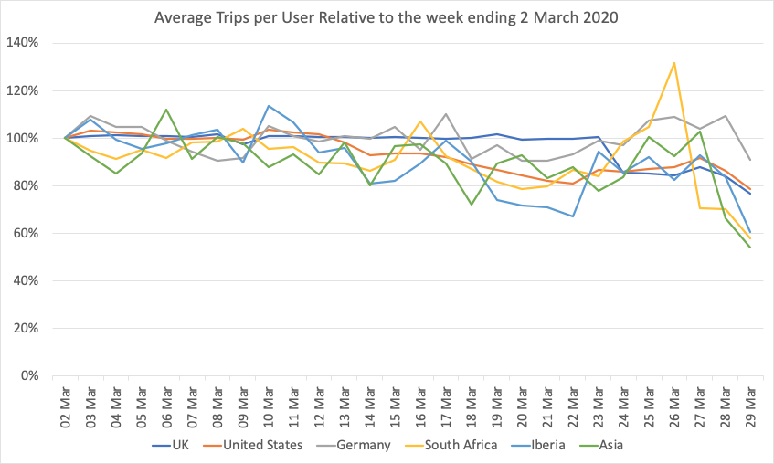 Average Trips Per User to 28th March
