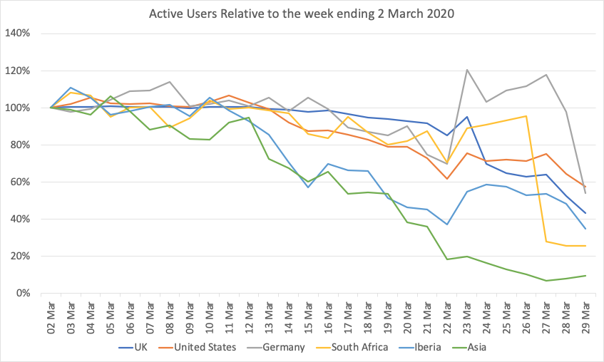 Active Users Relative to 28th March
