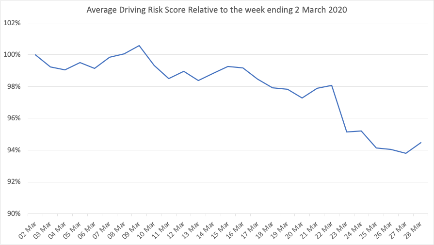 Average Driving Risk Score to 28th March