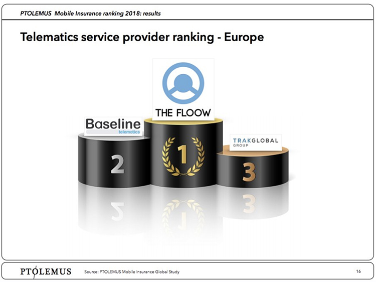 Podiums with 1, 2 and 3 on them and logos on top, The Floow's logo sits on the tallest podium, number 1