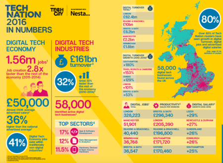 2016 tech nation report infographic